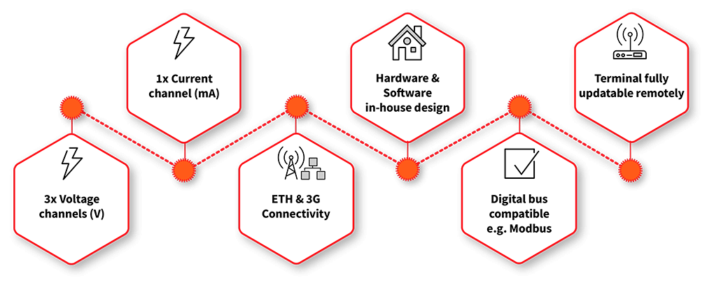Infograf_points_Comdemve_smart_terminal_T100