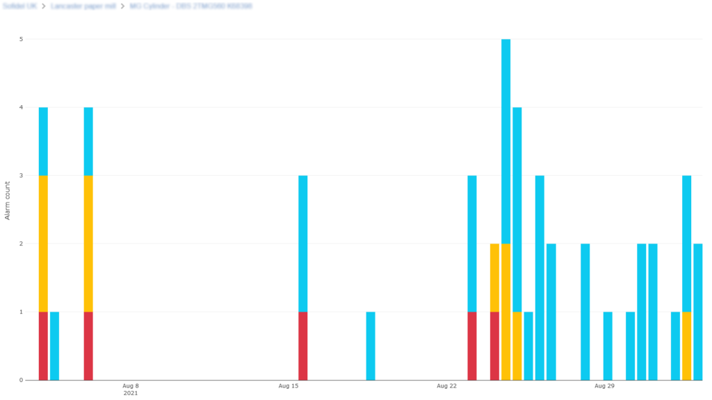 Devices events over time